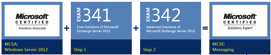 Exchange2013_cert