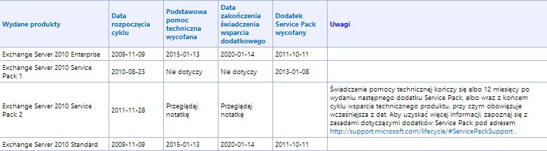 Exchange2010_lifecycle