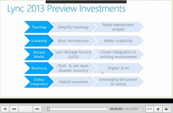 Lync2013 Architecture and Administration
