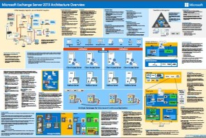 Exchange2013_Poster