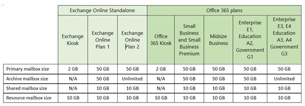 exchangeonlinemailboxsize