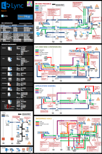 Lync Server 2013 Protocol Workloads Poster